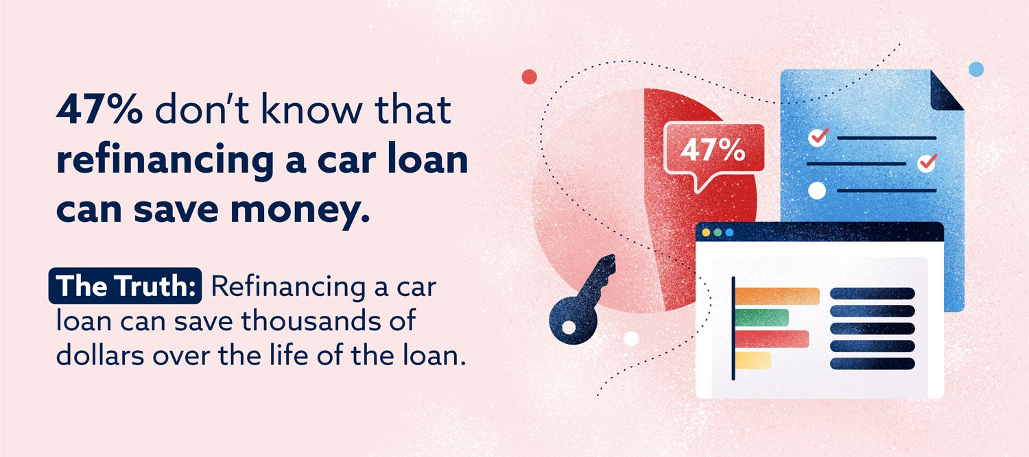 Graphic: 47% don't know that refinancing a car loan can save money.