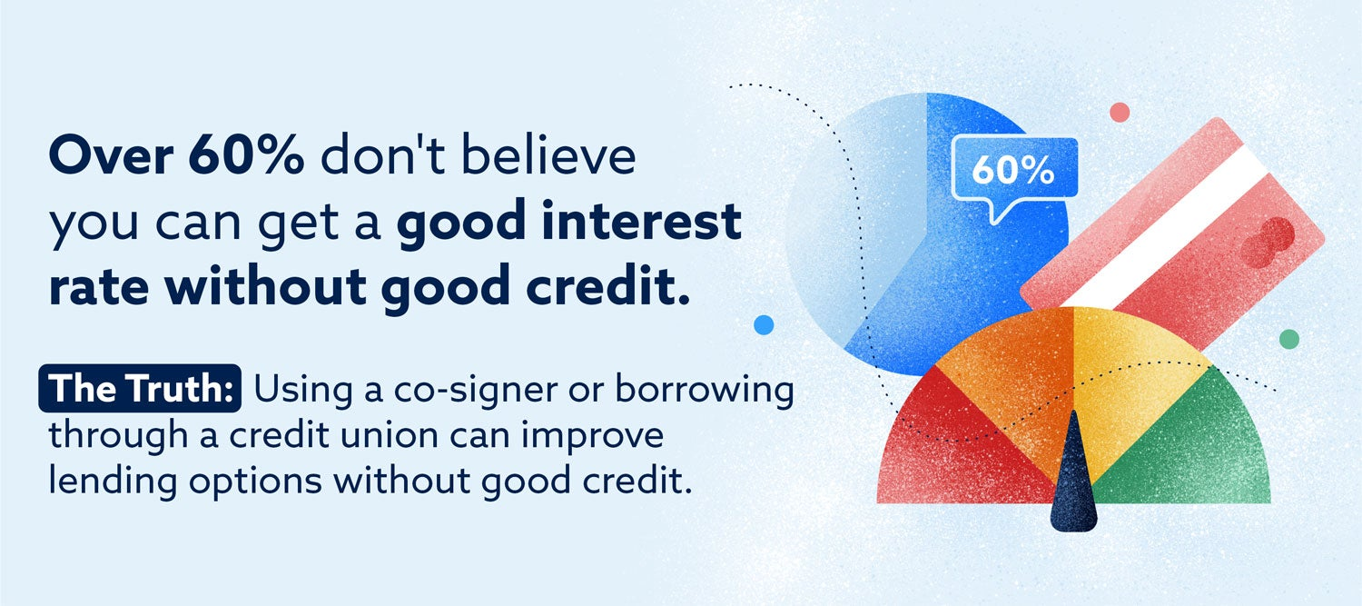 Graphic: Over 60% don't believe you can get a good interest rate without good credit