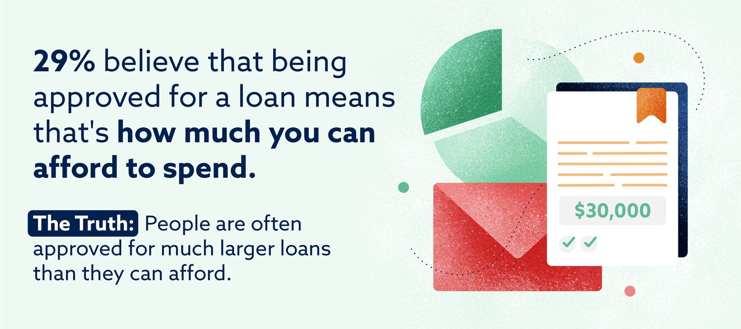 Graphic: 29% believe that being approved for a loan means that's how much you can afford to spend.