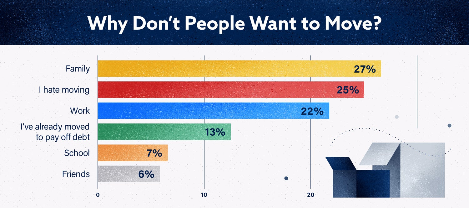 bar graph showing why people don't want to move