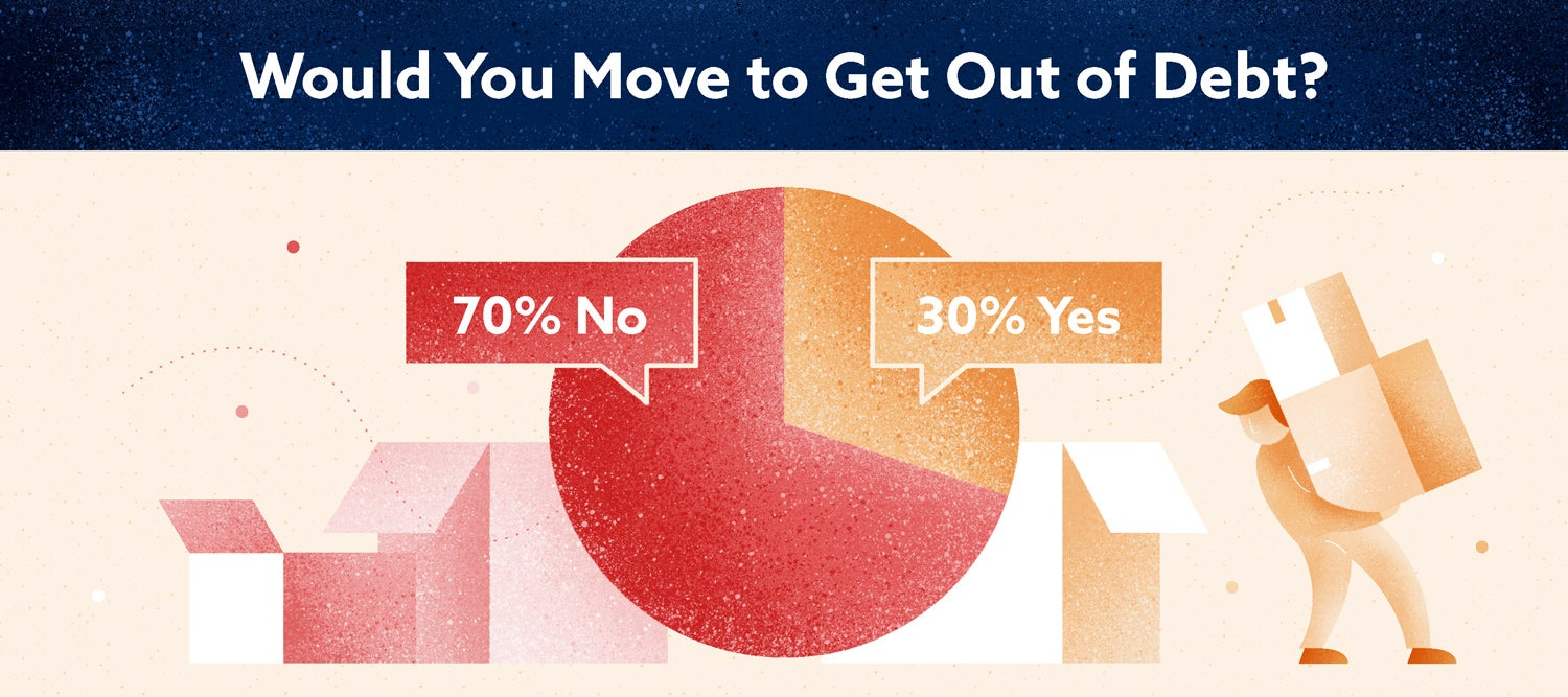 70 percent of Americans would not move to get out of debt