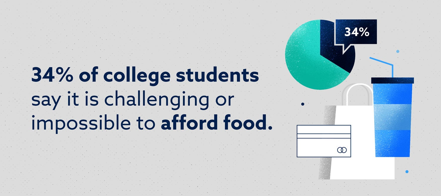 34% of college students say it is challenging or impossible to afford food