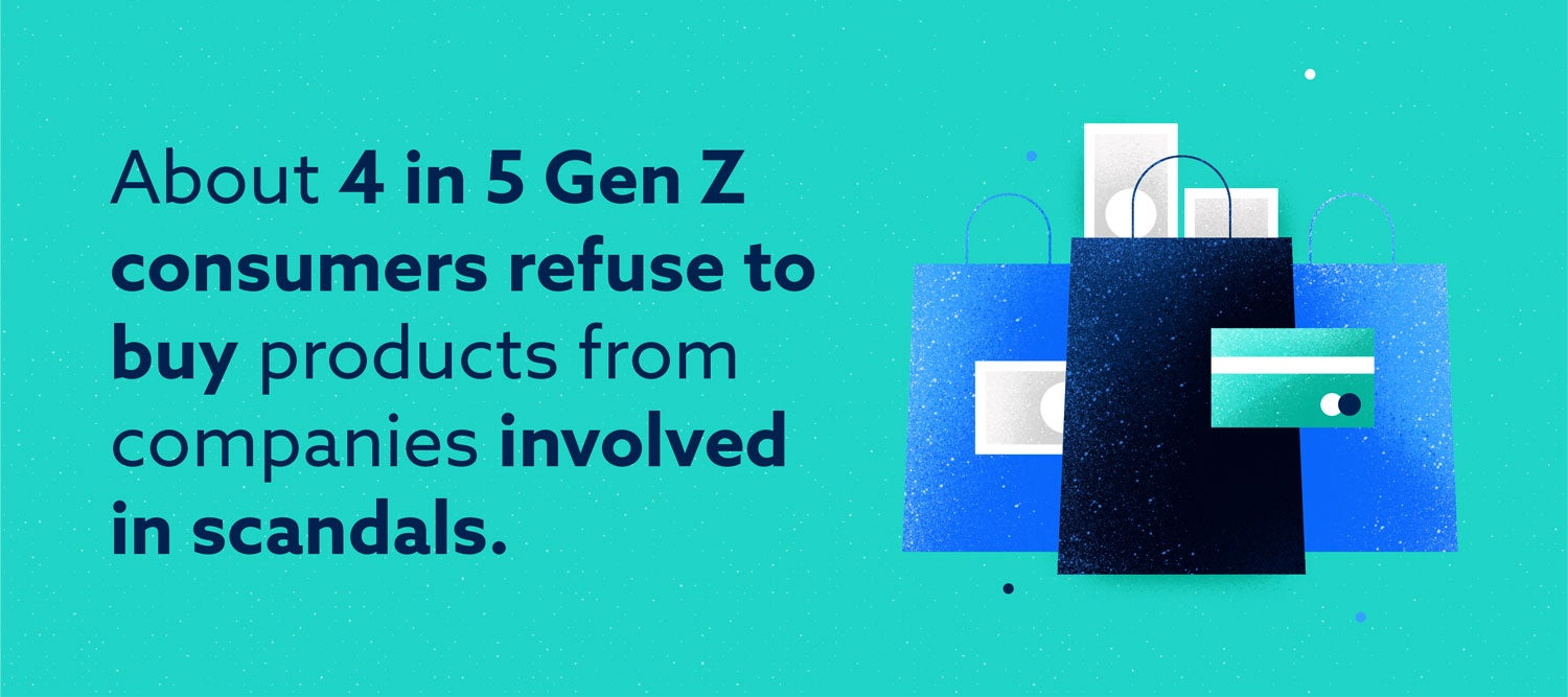 about 4 in 5 gen z consumers refuse to buy products from companies involved in scandals
