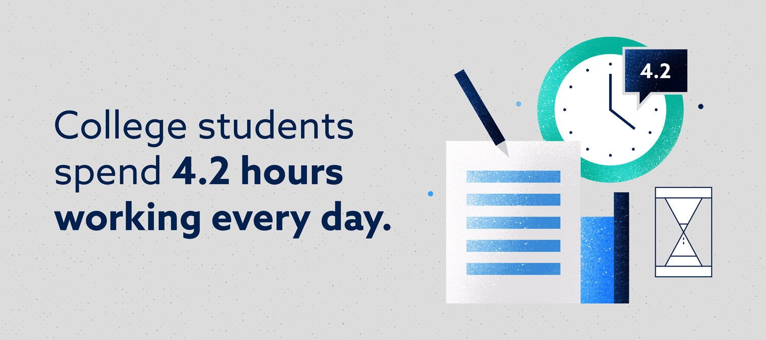 college students spend 4.2 hours working every day