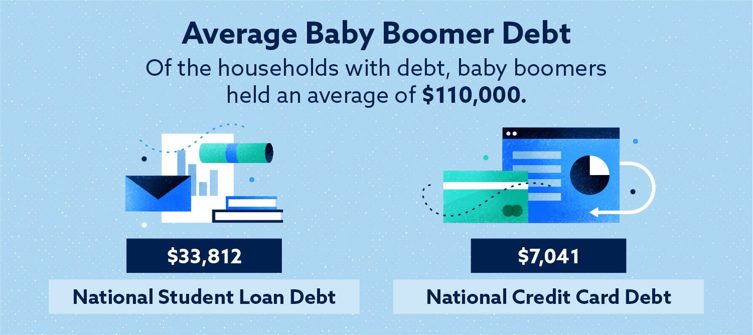 of the households with debt, baby boomers held an average of $110,000