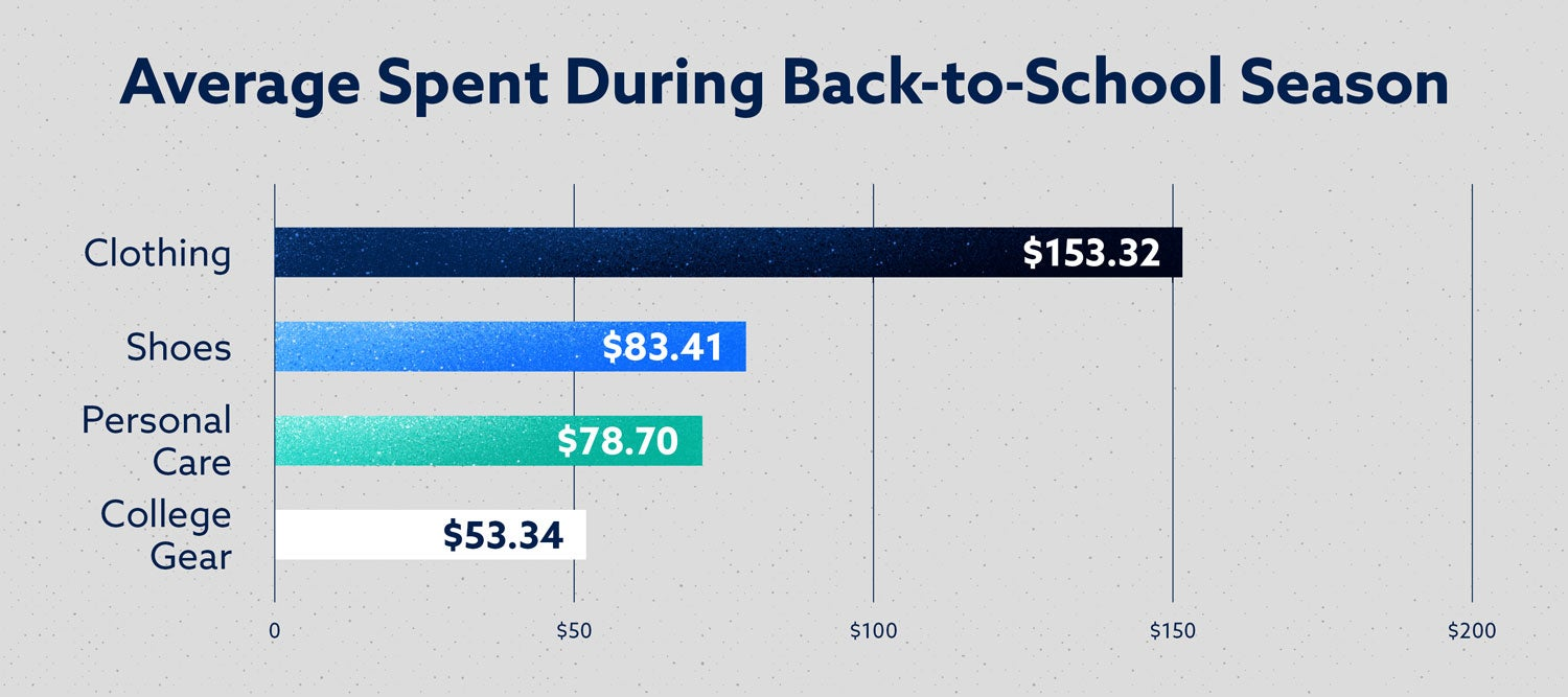 average spent during back-to-school season