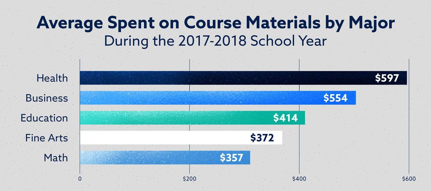 average spent on course materials by major during the 2017 to 2018 school year