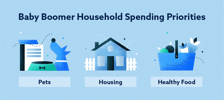 baby boomer household spending priorities