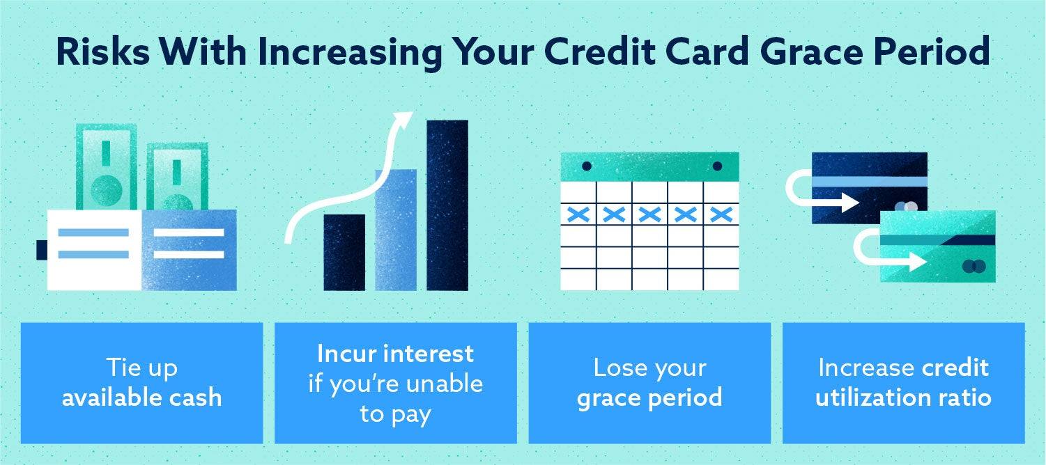 risks with increasing your credit card grace period