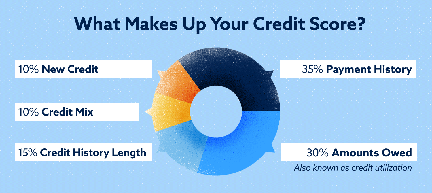 factors that make up your credit score include new credit credit mix credit history length payment history amounts owed
