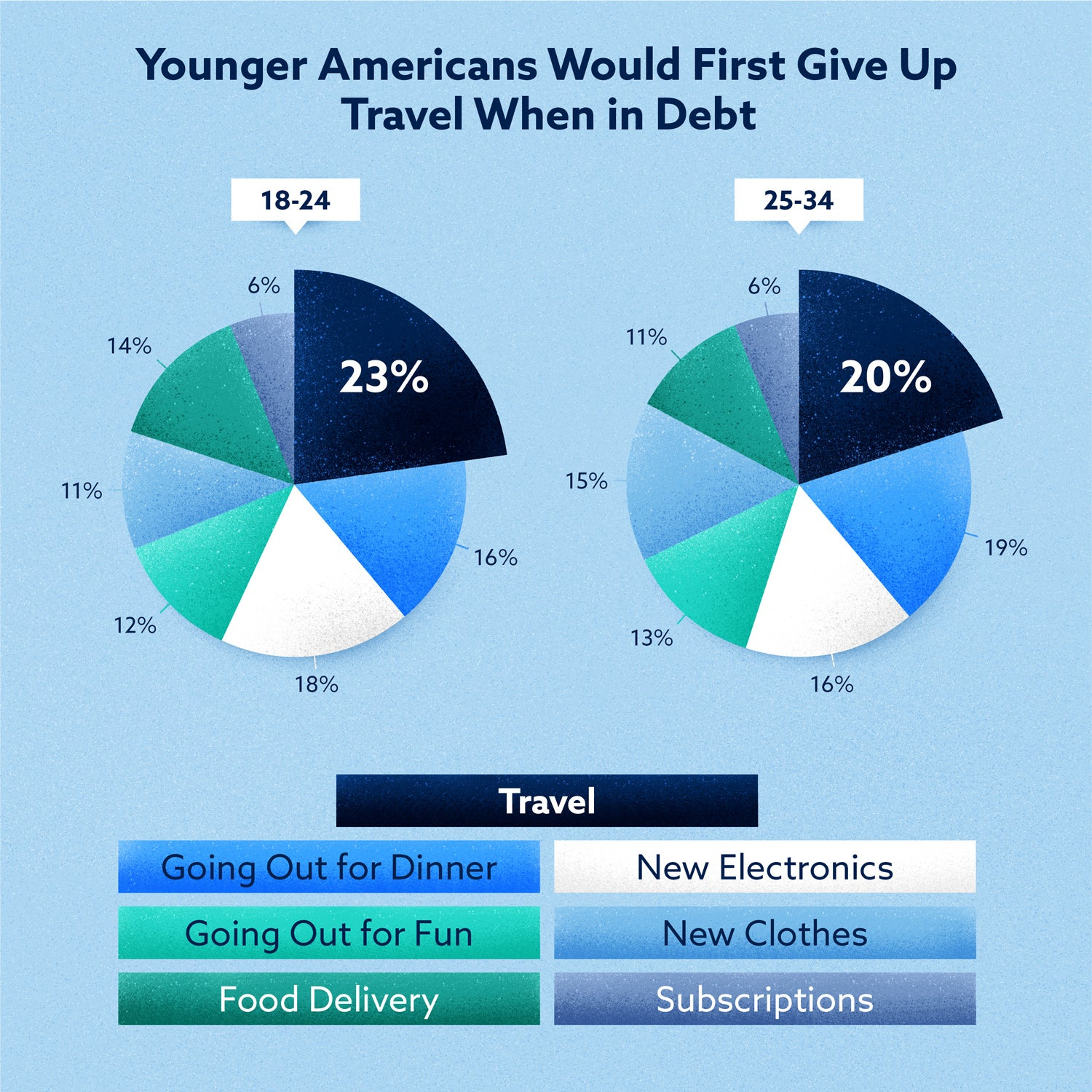 younger americans would first give up travel when in debt