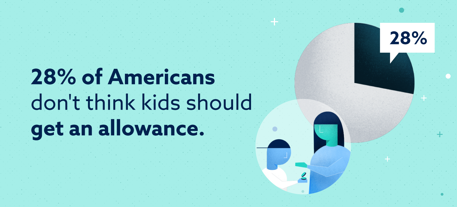 28 percent of Americans don't think kids should get an allowance