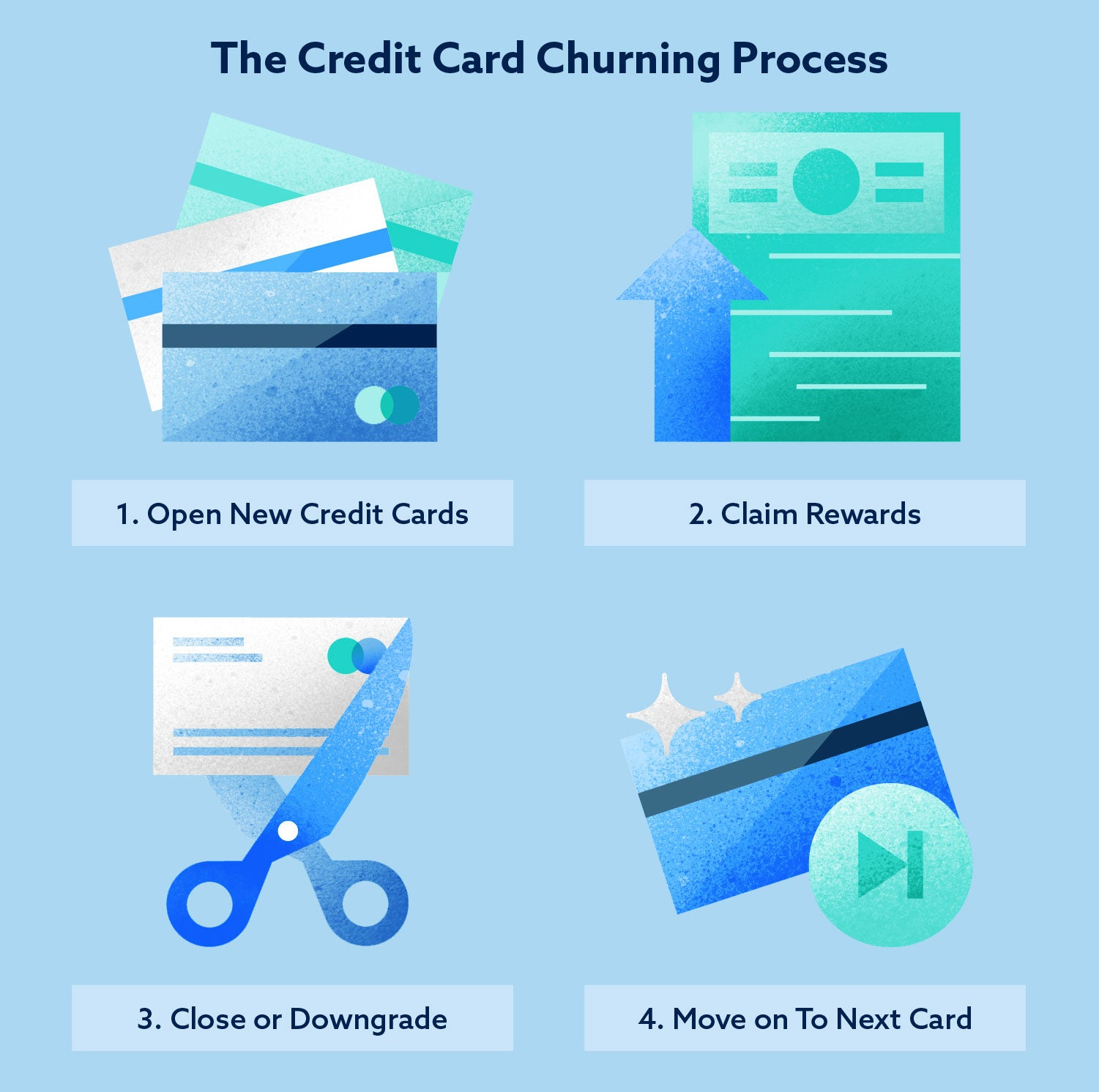 The credit card churning process image