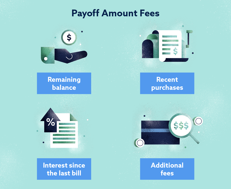 Payoff Amount Fees Image