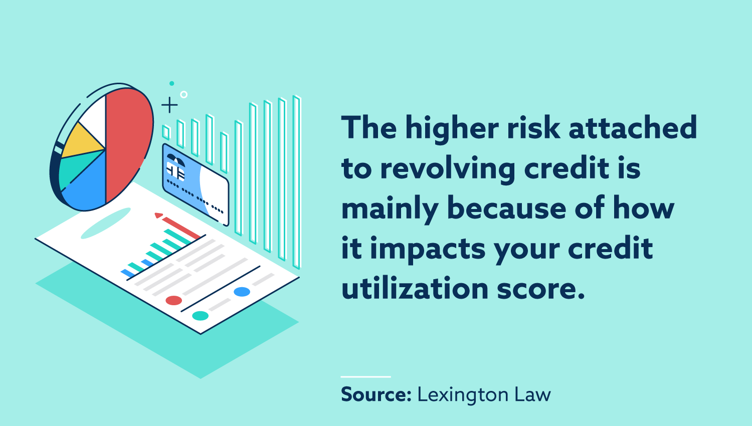 The higher risk attached to revolving credit is mainly because of how it impacts your credit utilization score