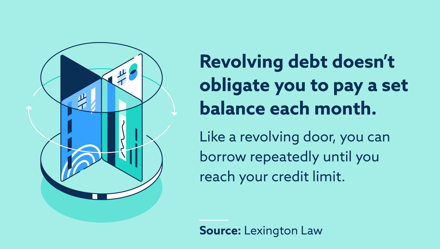 Revolving debt doesn't obligate you to pay a set balance each month. Like a revolving door, you can borrow repeatedly until you reach your credit limit.