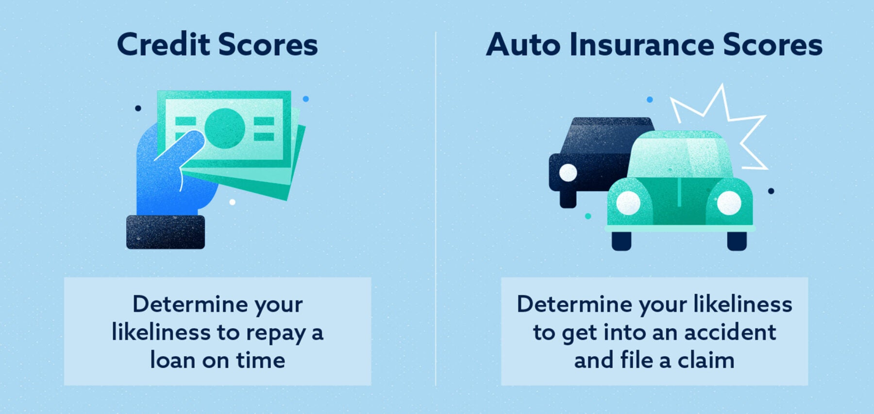 Image result for auto insurance score