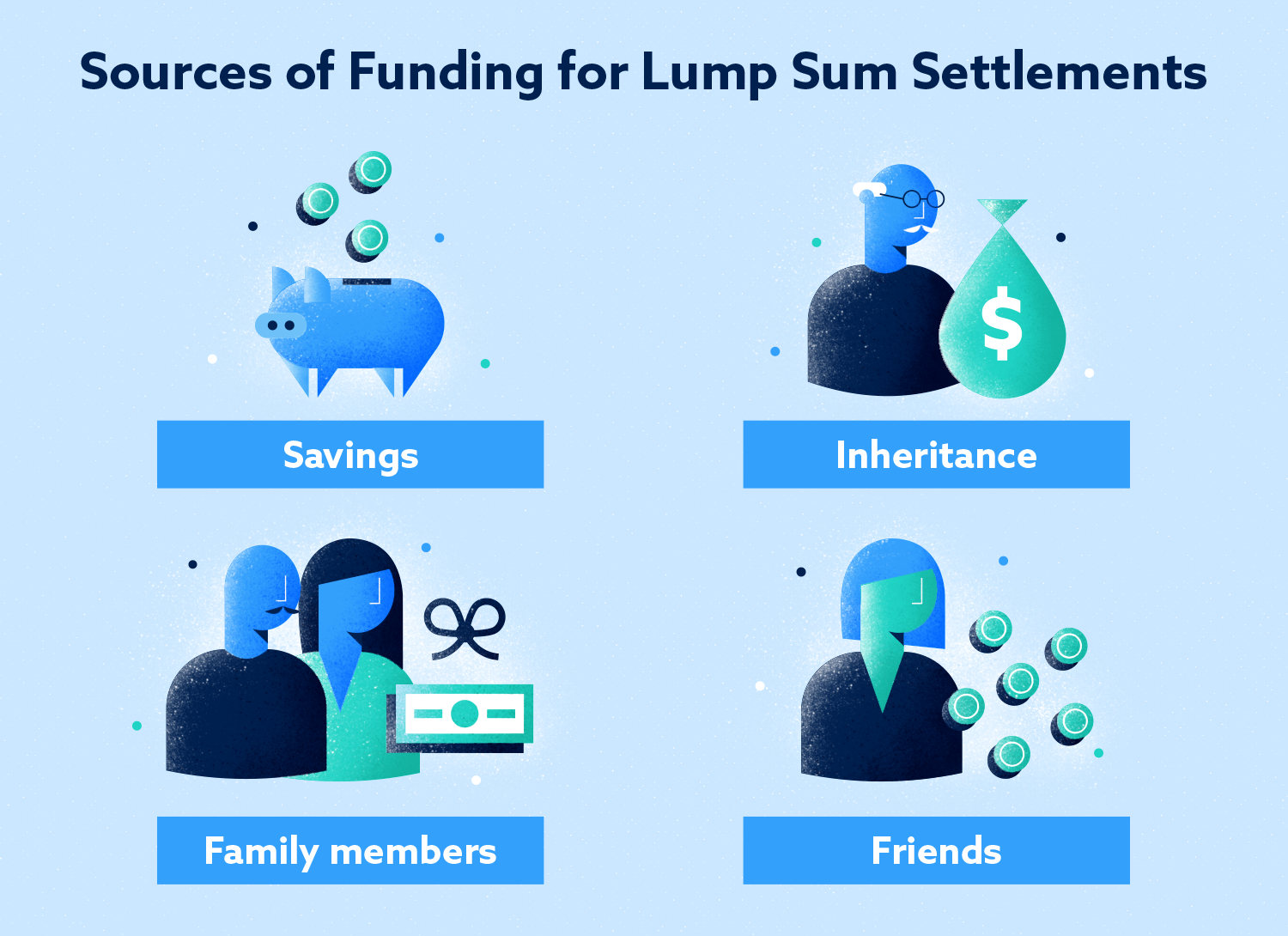 Sources of Funding for Lump Sum Settlements Image