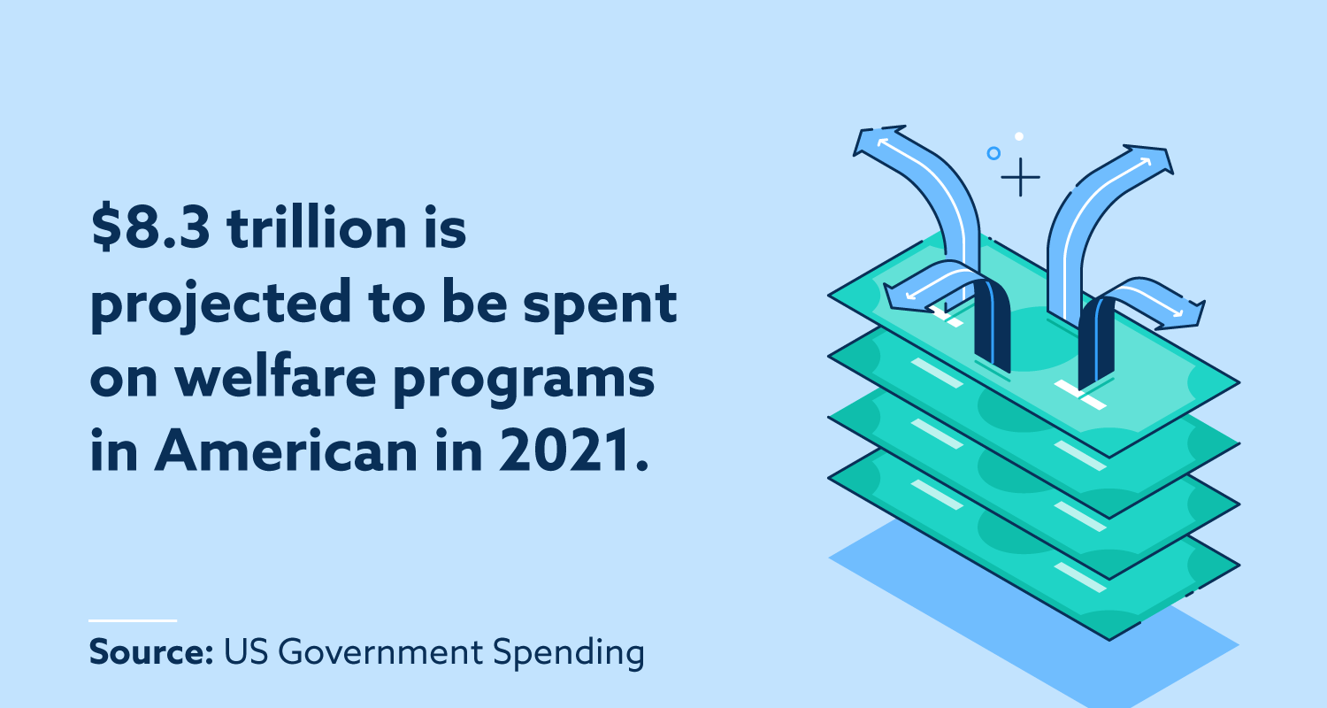 statistic on projected welfare spending