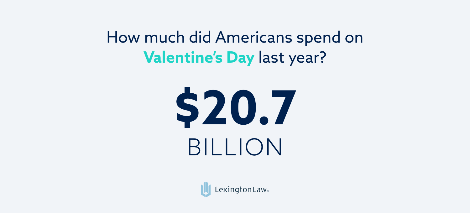Statistic: Americans spent 20.7 billion dollars on Valentine's Day last year.