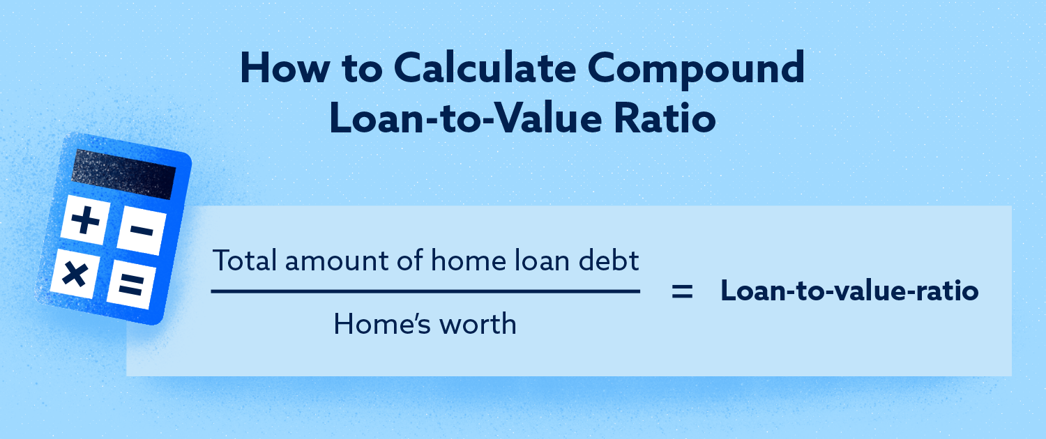 How to calculate the ratio between loan and value