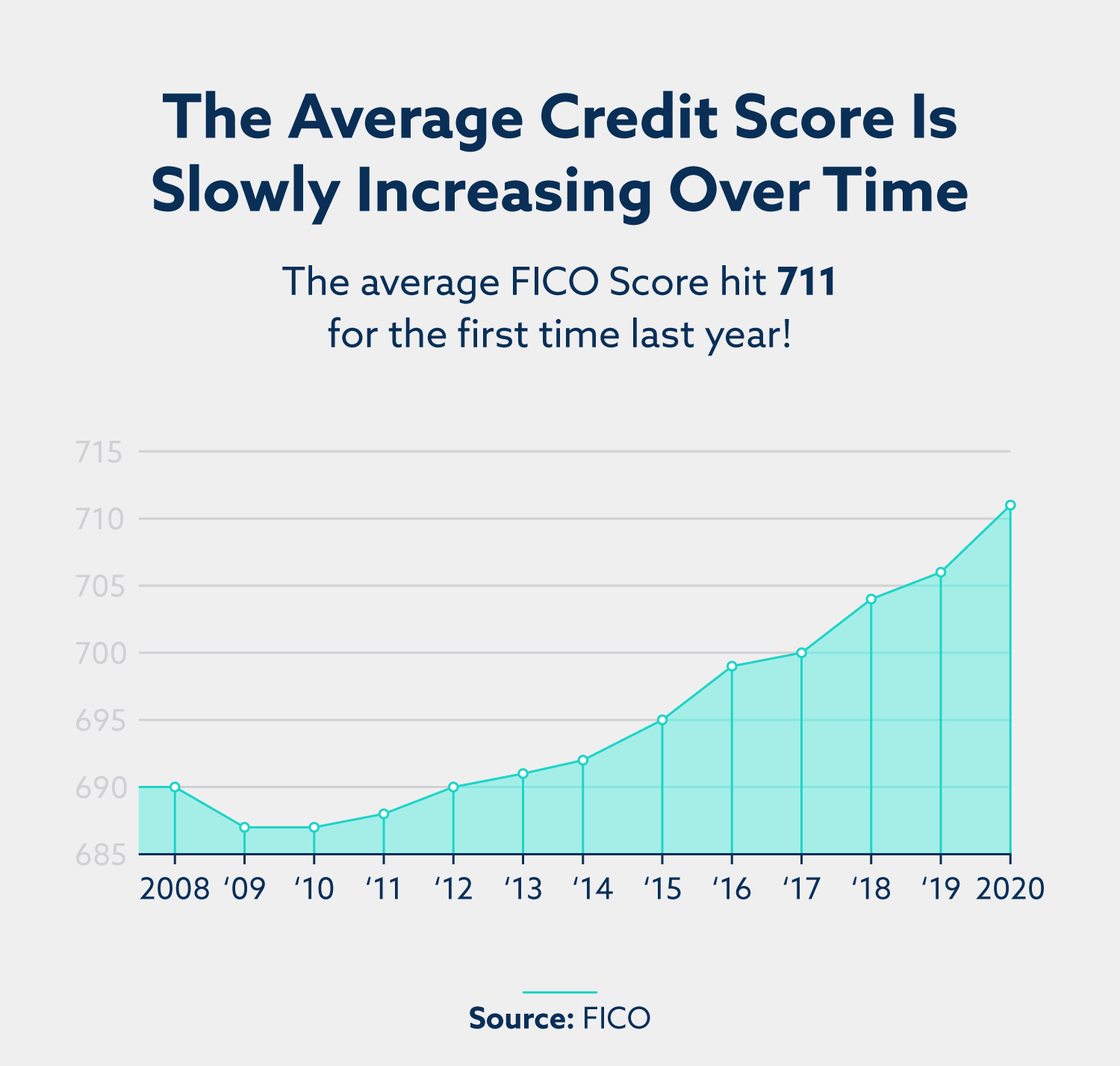graph of increase in credit score over time