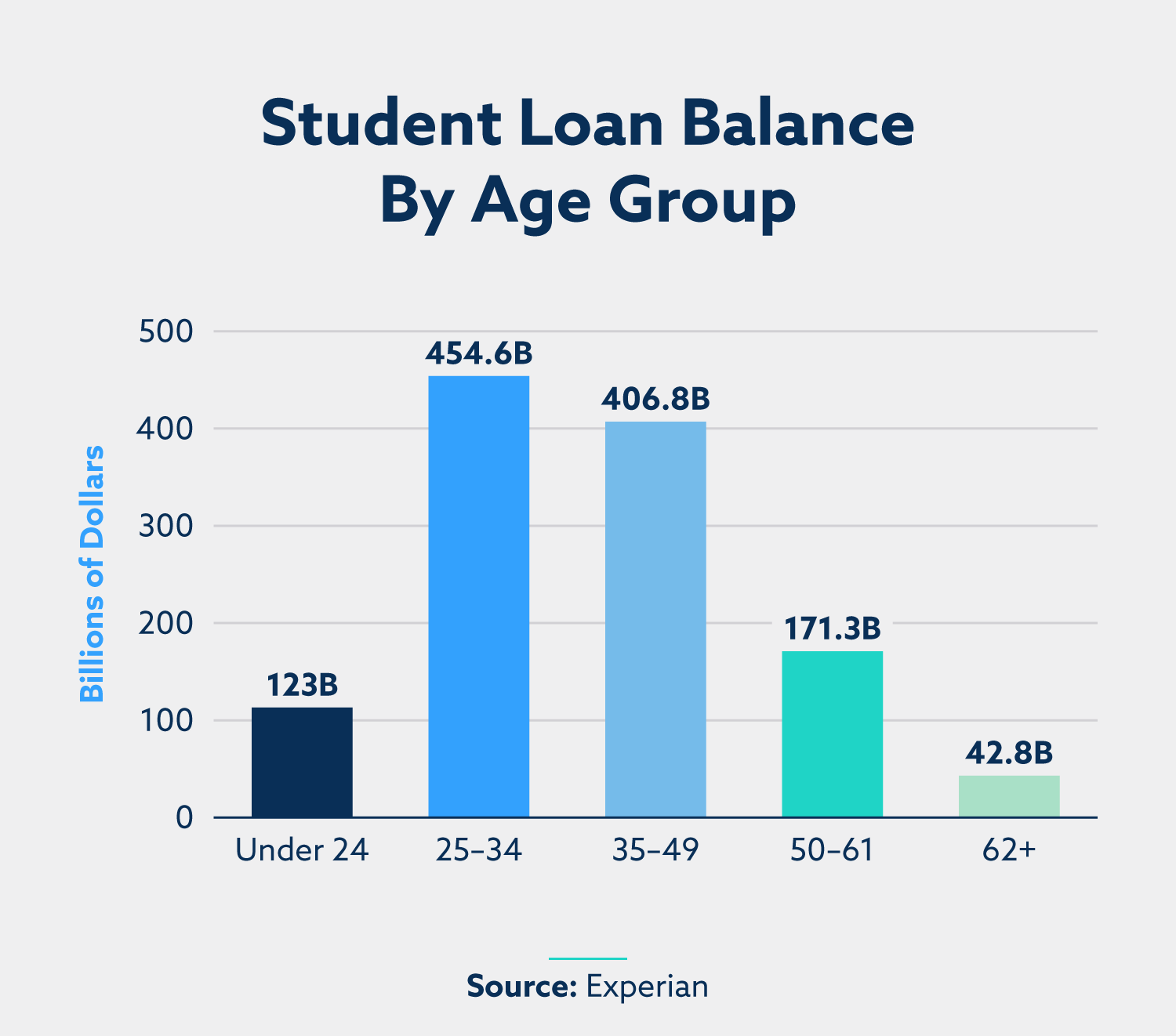 bar graph of student loan balance by age group