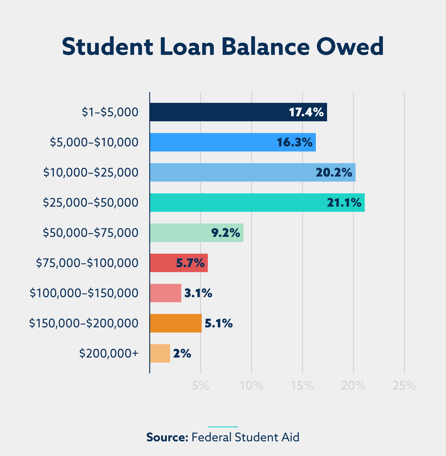 graph of total student loan balance owed
