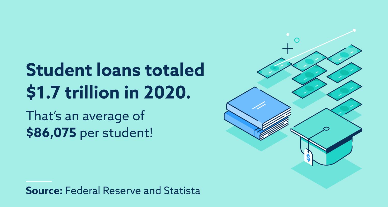 student loan debt total $1.7 trillion in 2020