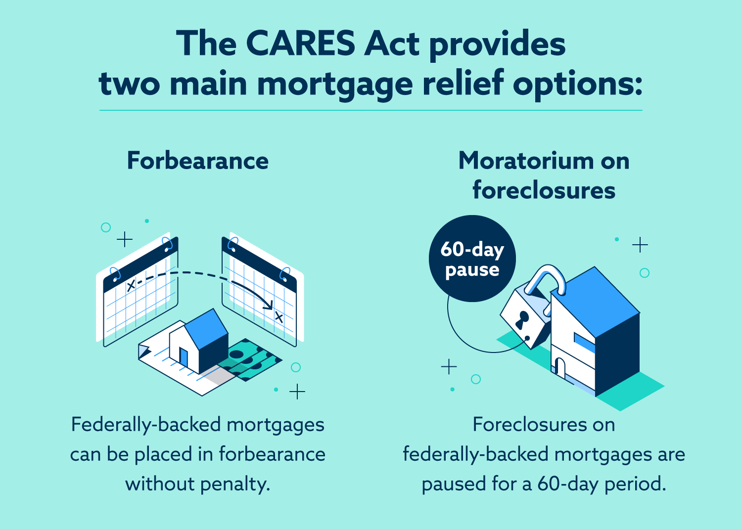 Chart: CARES Act Mortgage Relief