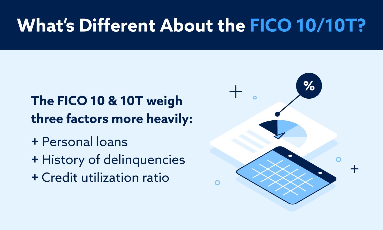 ¿Qué tiene de diferente el FICO 10 / 10T? Pesan más los préstamos personales, el historial de morosidad y el índice de utilización del crédito.