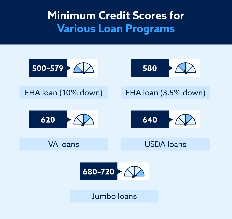 Puntajes de crédito mínimos para varios programas de préstamos: 500–579 para un préstamo FHA con un 10% de anticipo, 580 para un préstamo FHA con un 3.5% de anticipo, 620 para un préstamo VA, 640 para un préstamo USDA y 680–720 para un préstamo jumbo .