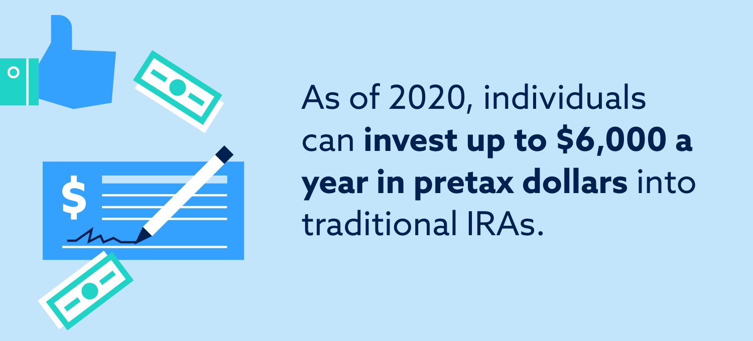 As of 2020, individuals can invest up to $6,000 a year in pretax dollars into traditional IRAs.