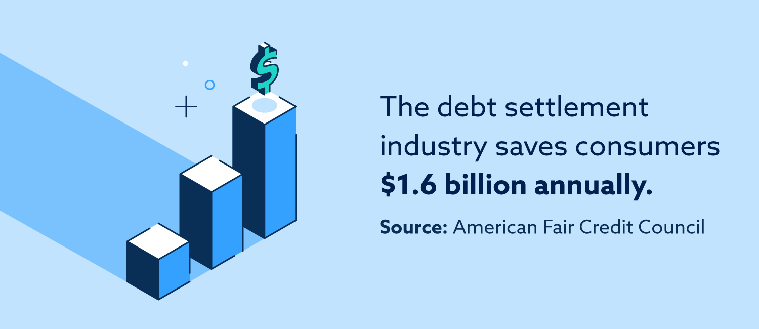 The debt settlement industry saves consumers 1.6 billion annually, according to the American Fair Credit Council.