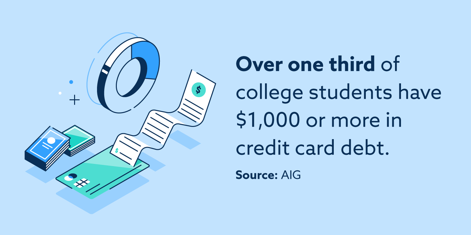 Over one-third of college students have $1000 or more in credit card debt, according to AIG.