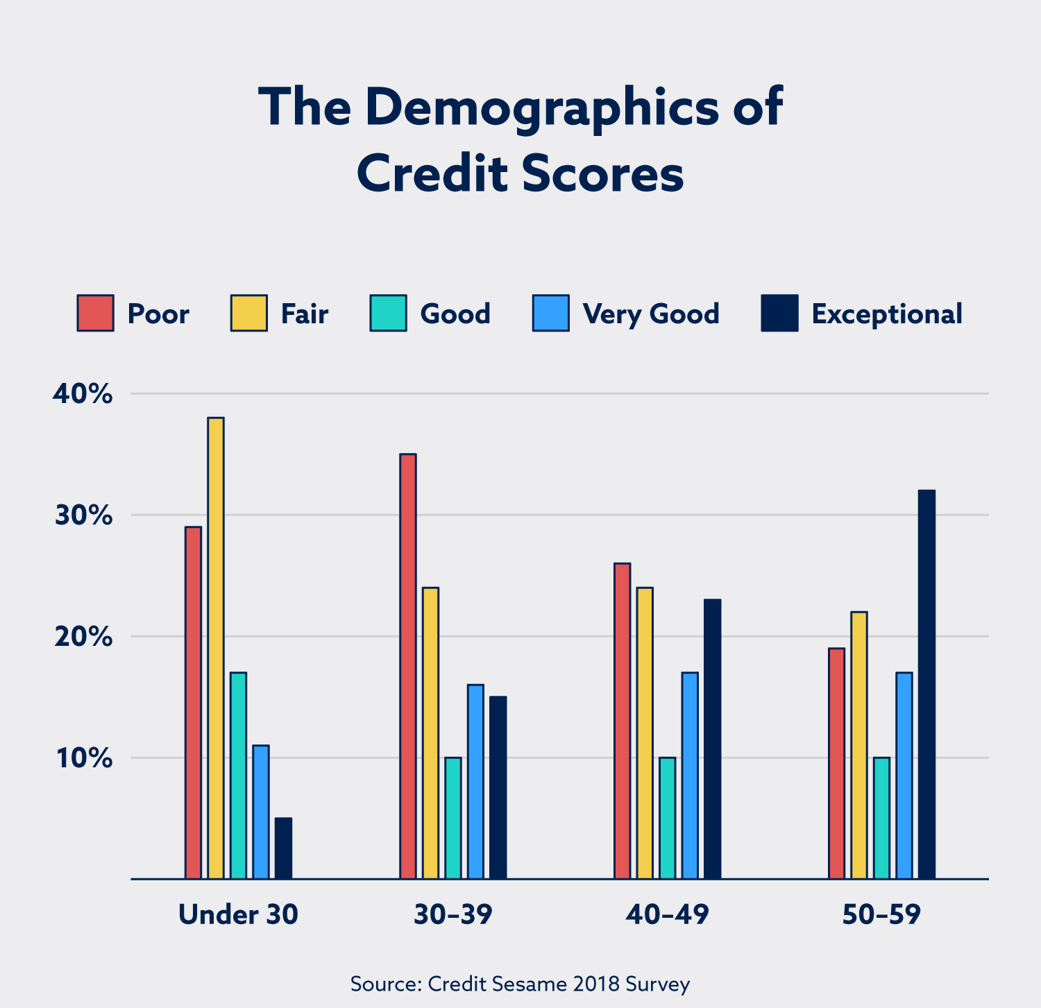 The demographics of credit scores based on age.