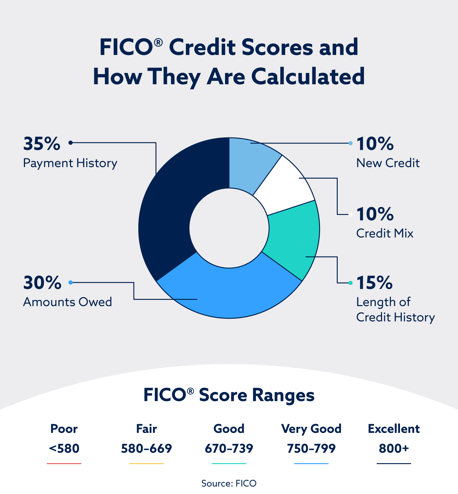 Your FICO scores are calculated using your payment history, the amounts you currently owe, the amount of new credit you have, your mix of credit accounts and the length of your credit history. FICO scores range from 580 – 800+.