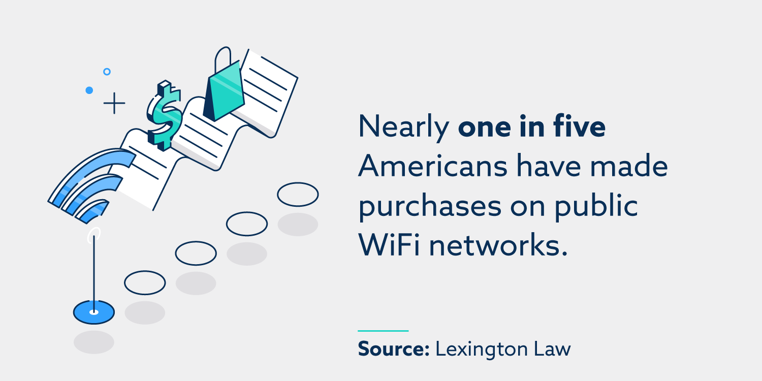 Nearly one in five Americans have made purchases on public WiFi networks.