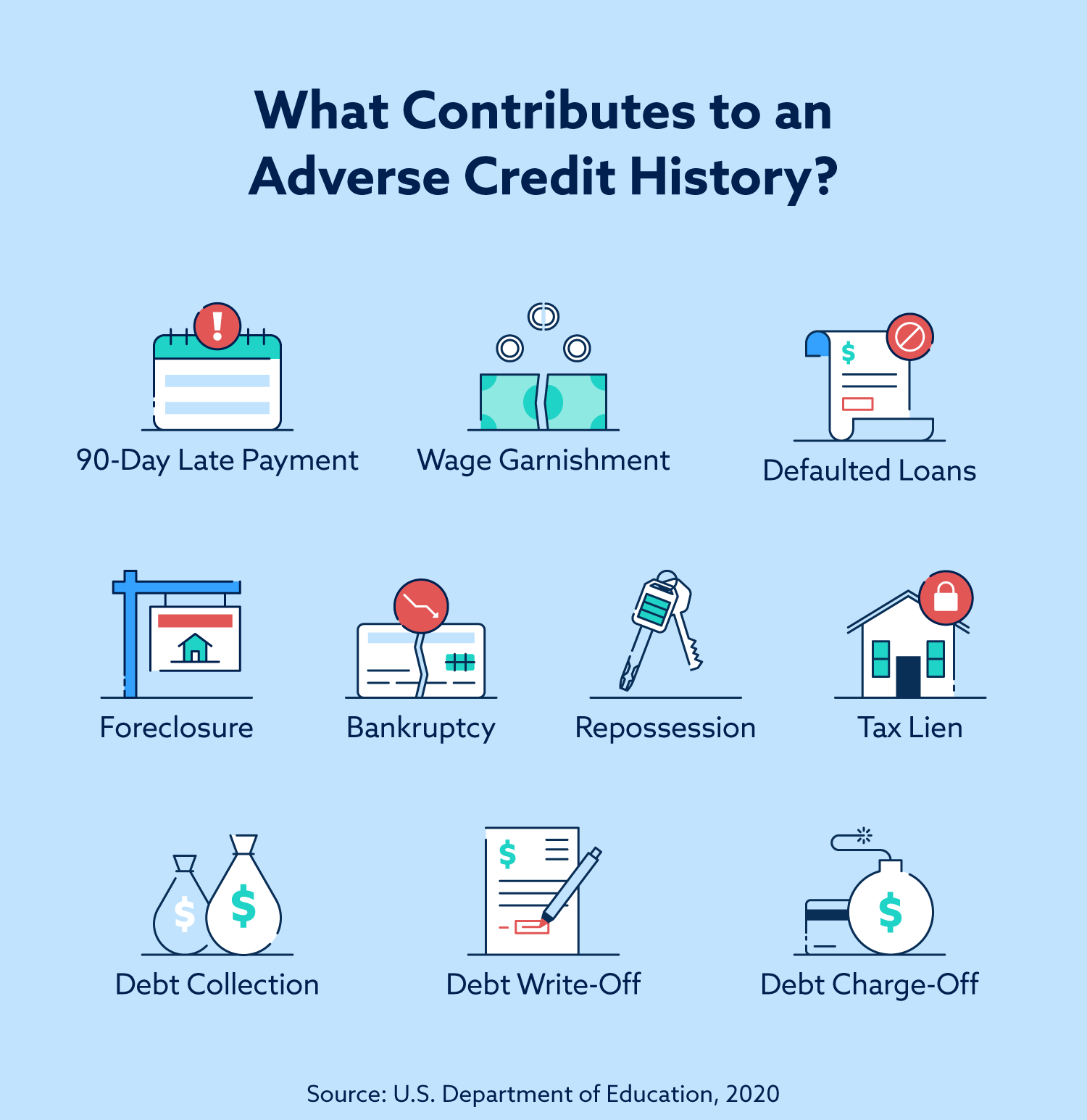 ¿Qué contribuye a un historial crediticio adverso? Pagos atrasados de 90 días, embargo de salario, préstamos en mora, ejecución hipotecaria, quiebra, recuperación, gravamen de impuestos, cobro de deudas, cancelación de deudas y cancelación de deudas son solo algunas cosas.