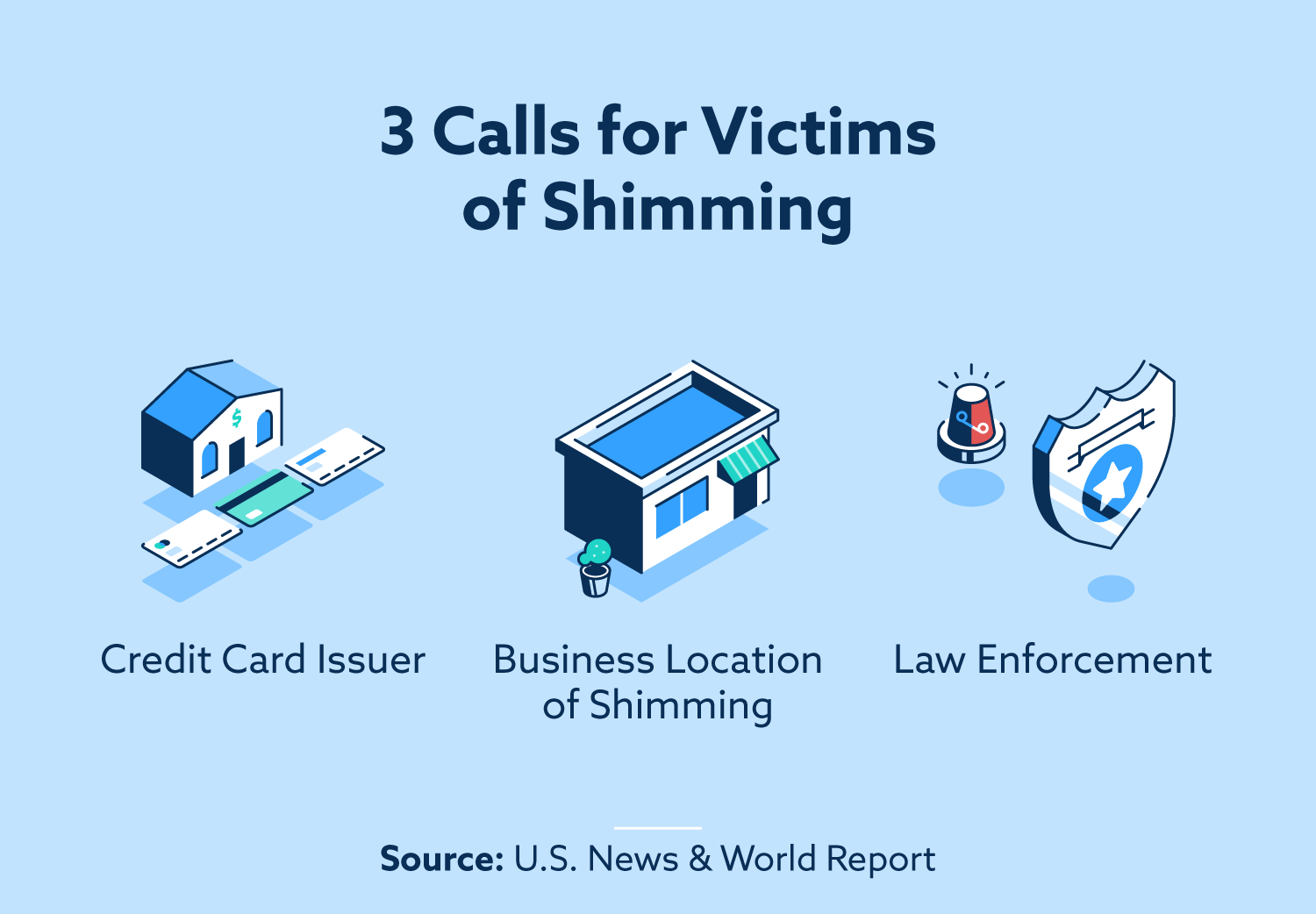 3 Calls for Victims of Shimming: credit card issuer, business location of shimming, law enforcement.