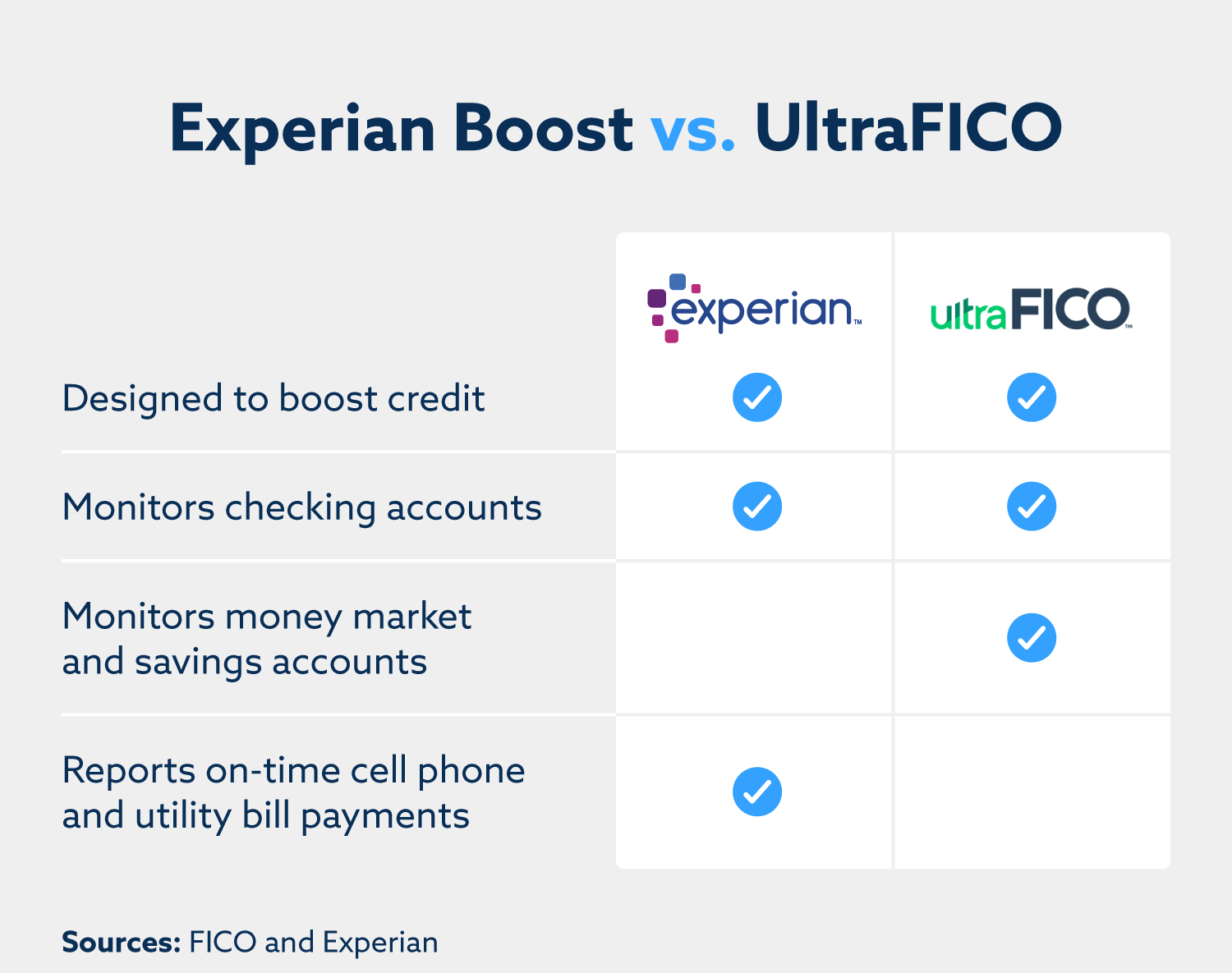 Experian boost is designed to boost credit, monitors checking accounts, and reports on-time cell phone and utility bill payments. ultraFICO is also designed to boost credit, monitors checking accounts, and also monitors money market and savings accounts.