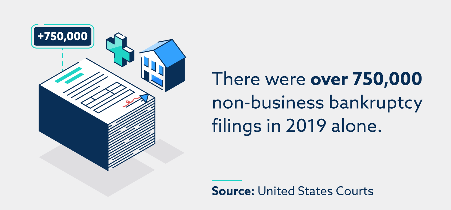 There were over 750,000 non-business bankruptcy filings in 2019 alone.