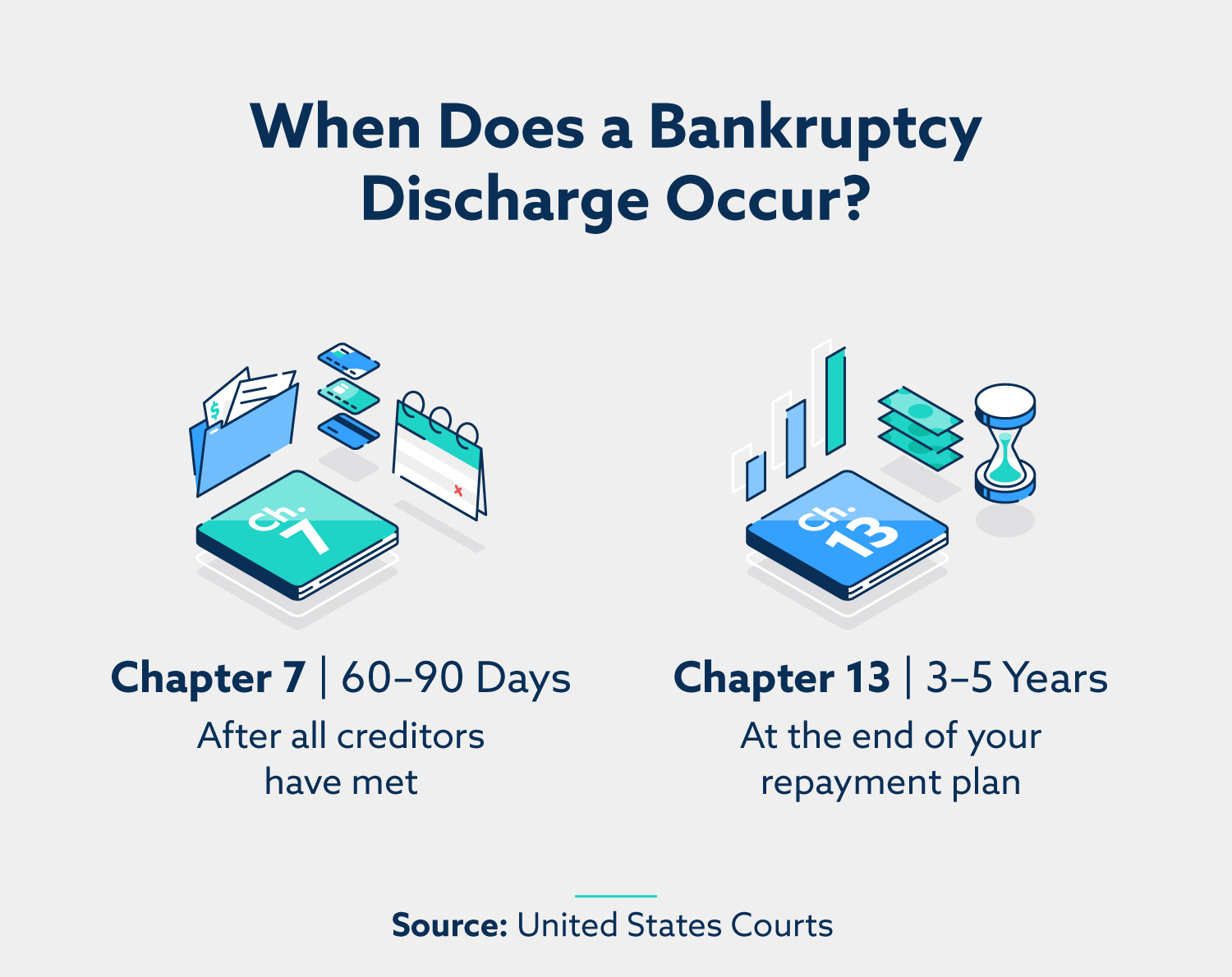 When does a bankruptcy discharge occur? Chapter 7: 60 – 90 days. After all creditors have met. Chapter 13: 3 – 5 years. At the end of your repayment plan.