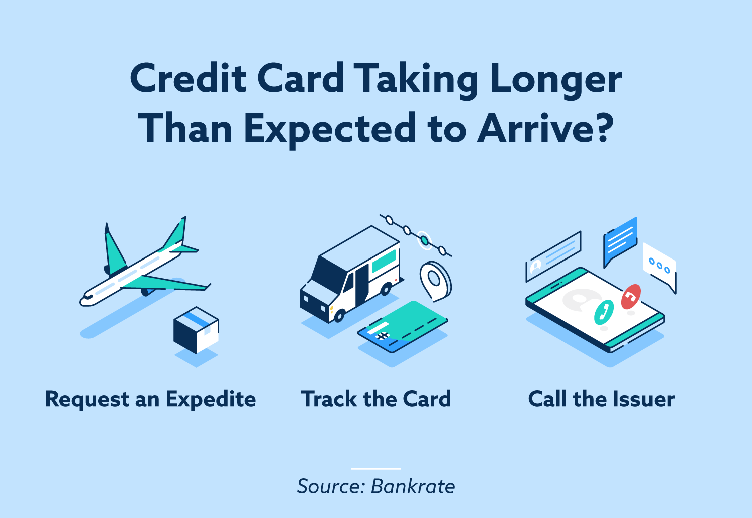 Credit card taking longer than expected to arrive? Request an expedite, track the card, call the issuer.