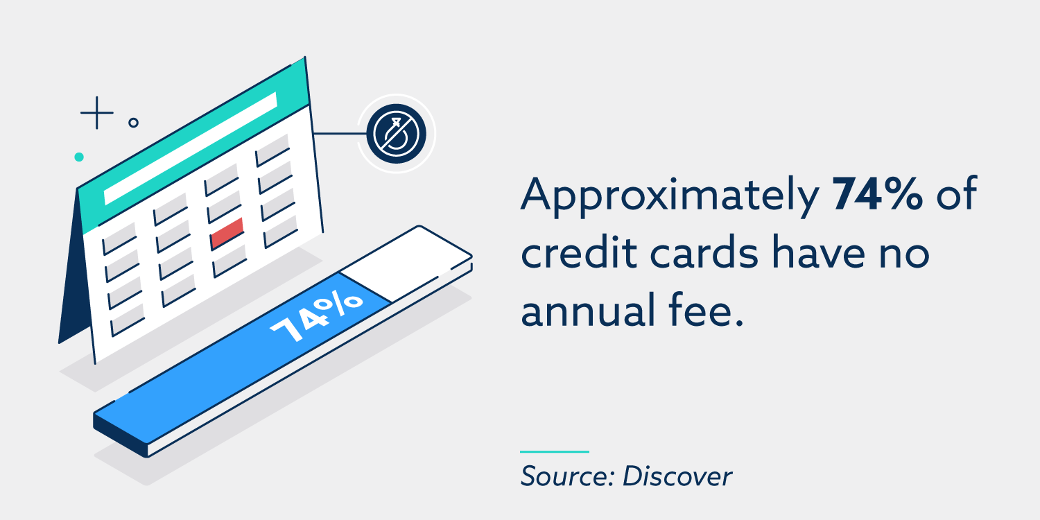 Approximately 74% of credit cards have no annual fee.