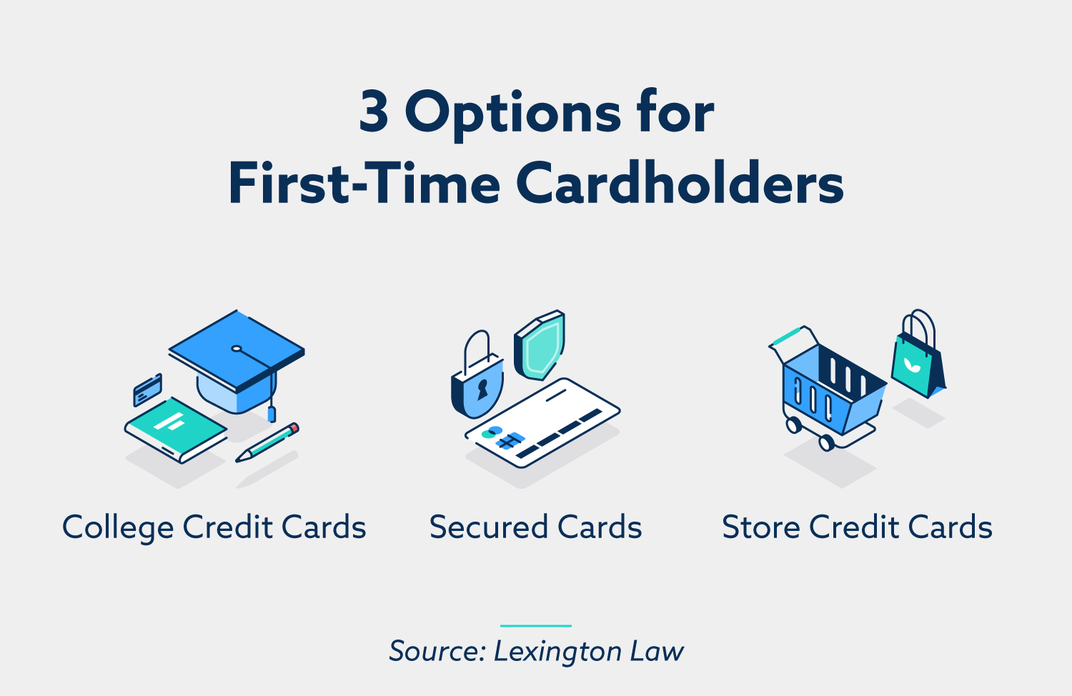 3 options for first-time cardholders: college credit cards, secured cards, store credit cards.