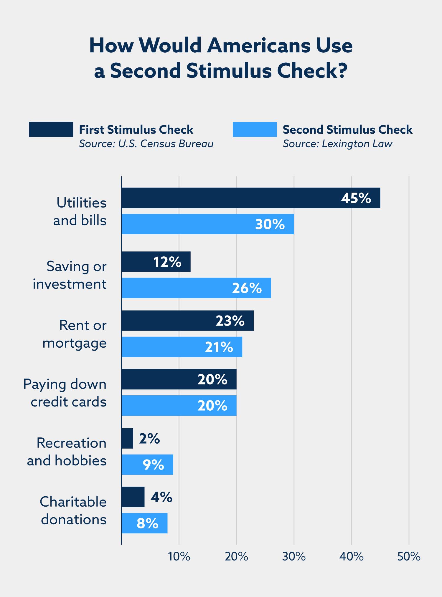 ¿Cómo utilizarían los estadounidenses una segunda verificación de estímulo? Servicios públicos y facturas: 30%. Ahorro o inversión: 26%. Alquiler o hipoteca: 21%. Pago de tarjetas de crédito: 20%. Recreación y aficiones: 9%. Donaciones benéficas: 8%.
