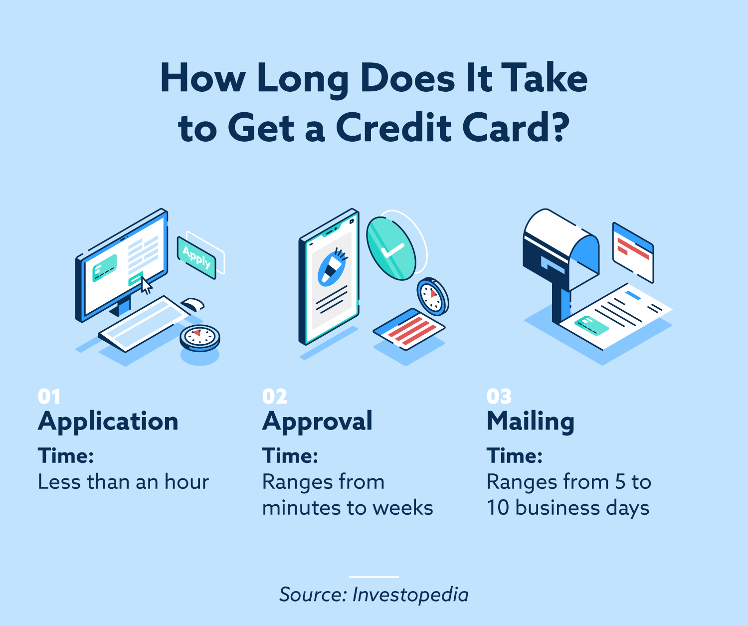 How long does it take to get a credit card? Application time takes less than  hour, approval time ranges from minutes to weeks, and mailing time ranges from 5 to 10 business days.