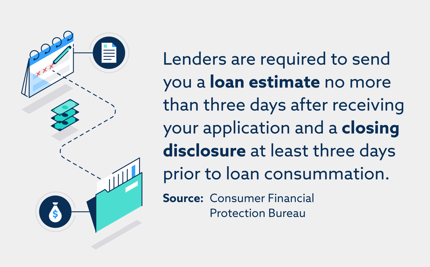 Lenders are required to send you a loan estimate no more than three days after receiving your application and a closing disclosure at least three days prior to loan consummation.