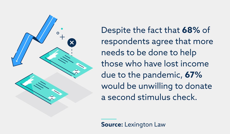 A pesar de que el 68% de los encuestados está de acuerdo en que es necesario hacer más para ayudar a quienes han perdido ingresos debido a la pandemia, el 67% no estaría dispuesto a donar un segundo cheque de estímulo.